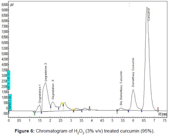pharmaceutica-analytica-acta-Chromatogram-treated-curcumin