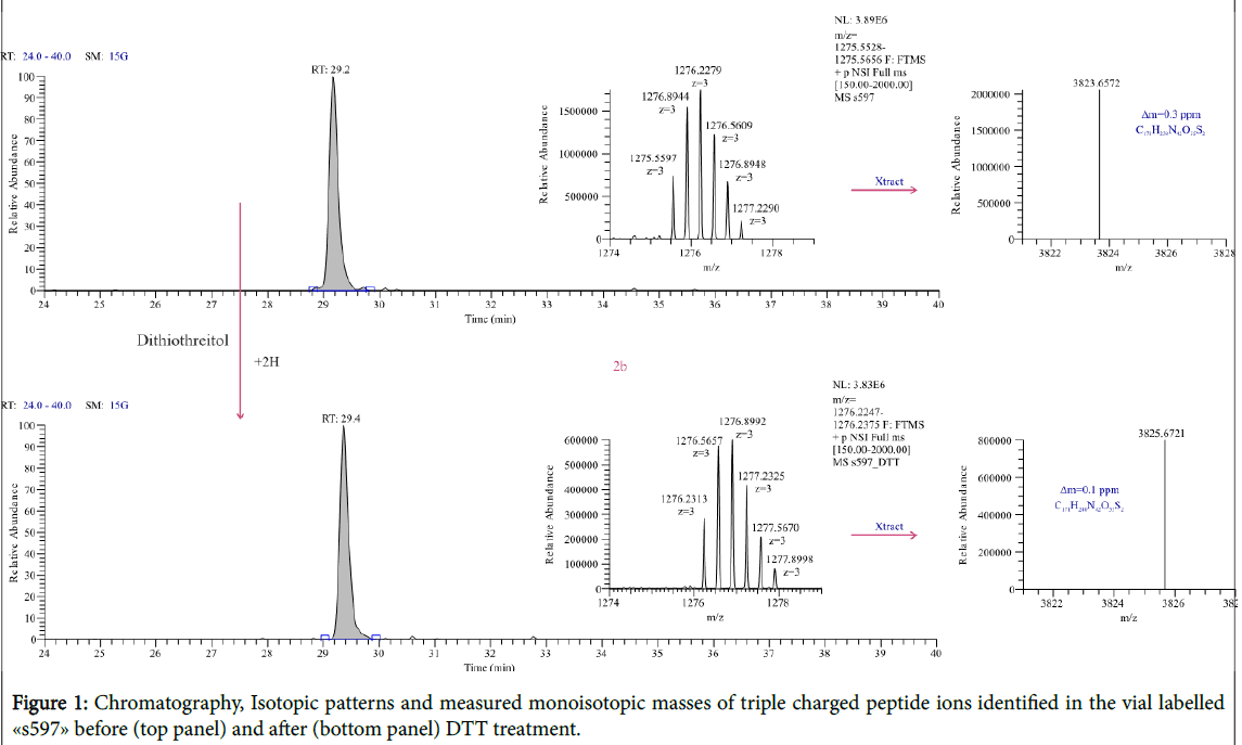 pharmaceutica-analytica-acta-Chromatography-Isotopic-patterns