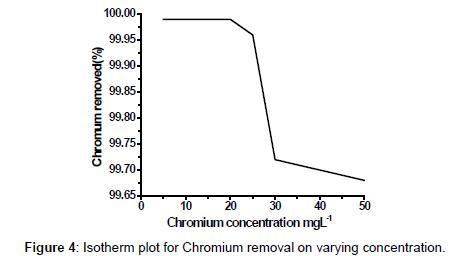 pharmaceutica-analytica-acta-Chromium