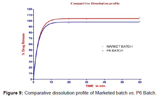 pharmaceutica-analytica-acta-Comparative-dissolution-profile
