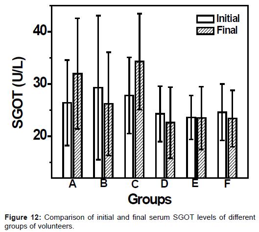 pharmaceutica-analytica-acta-Comparison