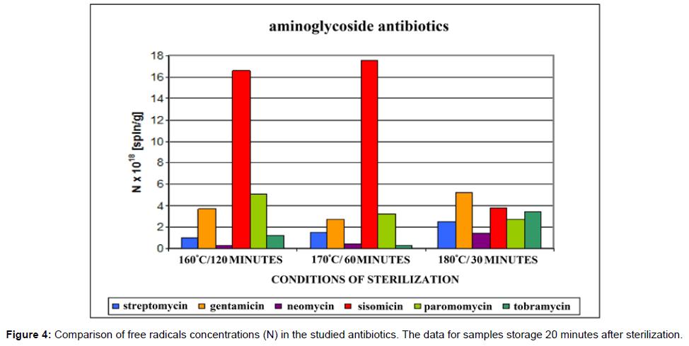 pharmaceutica-analytica-acta-Comparison-free-radicals