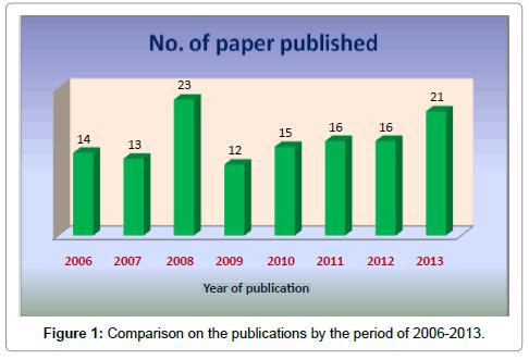 pharmaceutica-analytica-acta-Comparison-publications