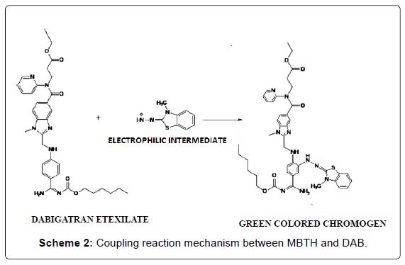 pharmaceutica-analytica-acta-Coupling-reaction