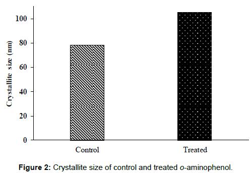 pharmaceutica-analytica-acta-Crystallite-size