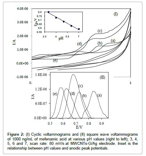 pharmaceutica-analytica-acta-Cyclic-voltammograms
