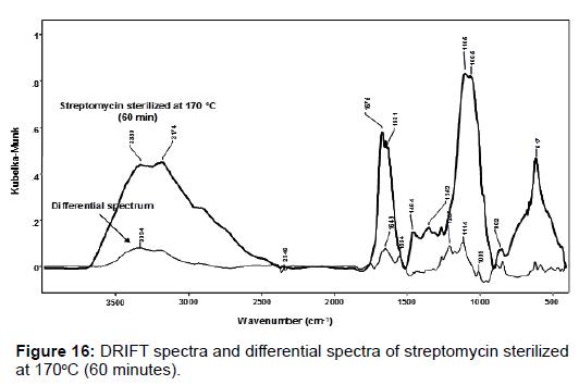 pharmaceutica-analytica-acta-DRIFT-spectra
