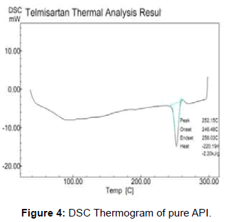 pharmaceutica-analytica-acta-DSC-Thermogram-pure