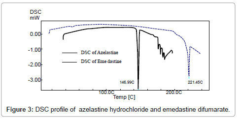 pharmaceutica-analytica-acta-DSC-profile