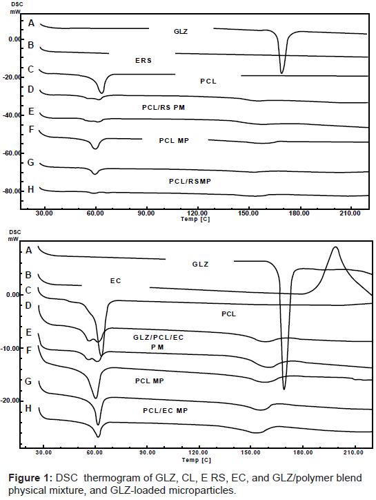 pharmaceutica-analytica-acta-DSC-thermogram-GLZ