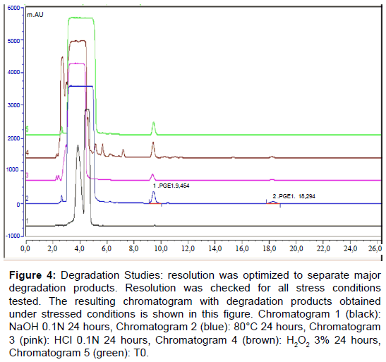 pharmaceutica-analytica-acta-Degradation-Studies