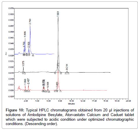 pharmaceutica-analytica-acta-Descending-order