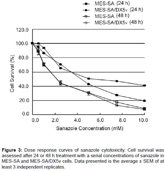 pharmaceutica-analytica-acta-Dose-response-curves