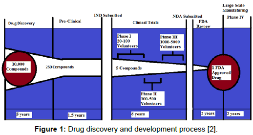 pharmaceutica-analytica-acta-Drug-discovery