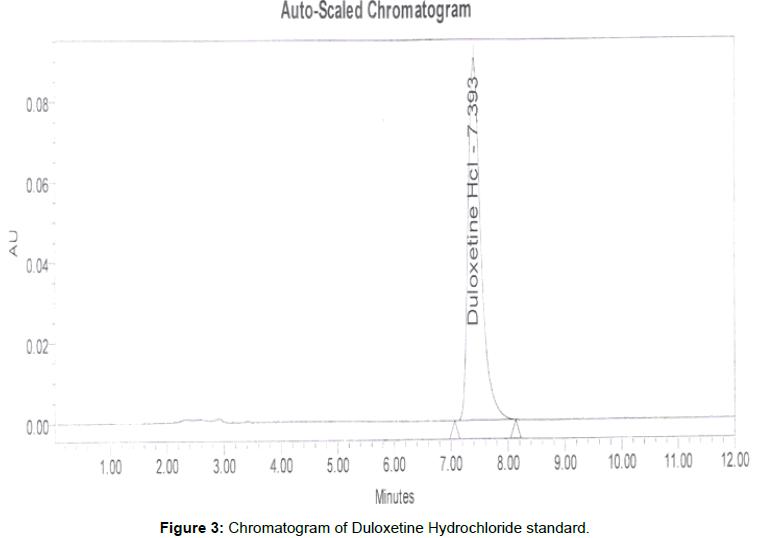 pharmaceutica-analytica-acta-Duloxetine-Hydrochloride