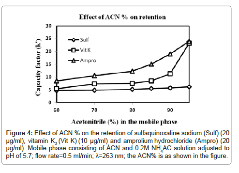 pharmaceutica-analytica-acta-Effect-ACN