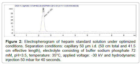 pharmaceutica-analytica-acta-Electropherogram-heparin