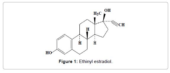 pharmaceutica-analytica-acta-Ethinyl-estradiol