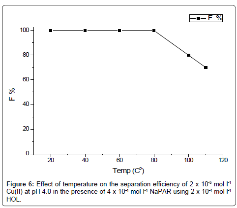 pharmaceutica-analytica-acta-Floatability