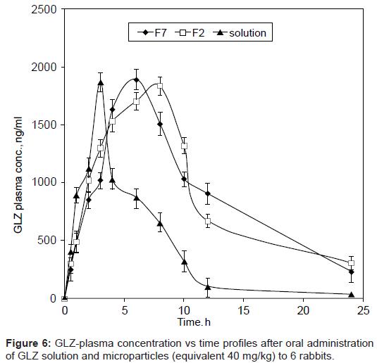 pharmaceutica-analytica-acta-GLZ-plasma-concentration