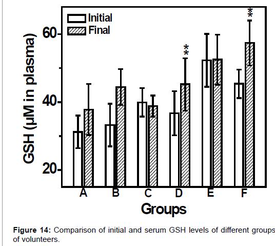 pharmaceutica-analytica-acta-GSH-levels