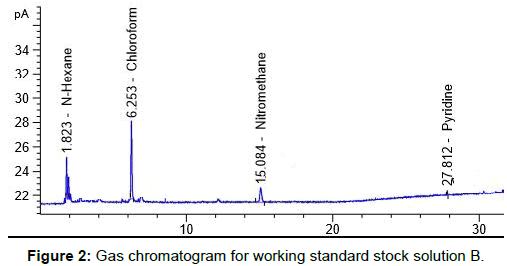 pharmaceutica-analytica-acta-Gas-chromatogram