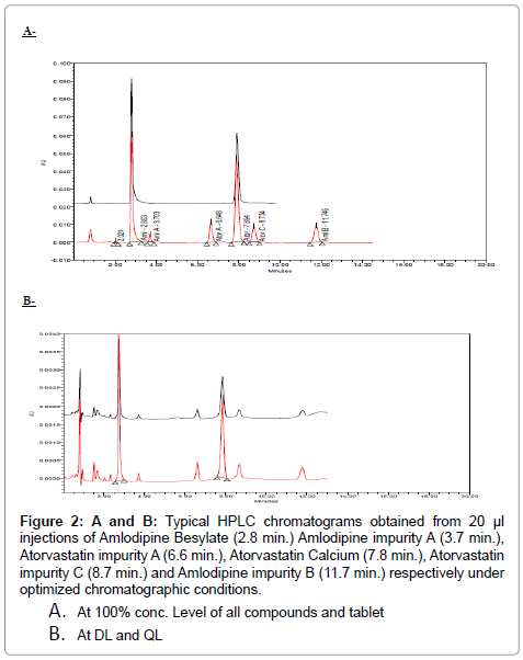 pharmaceutica-analytica-acta-HPLC-chromatograms
