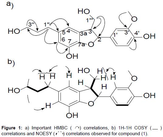pharmaceutica-analytica-acta-Important-HMBC