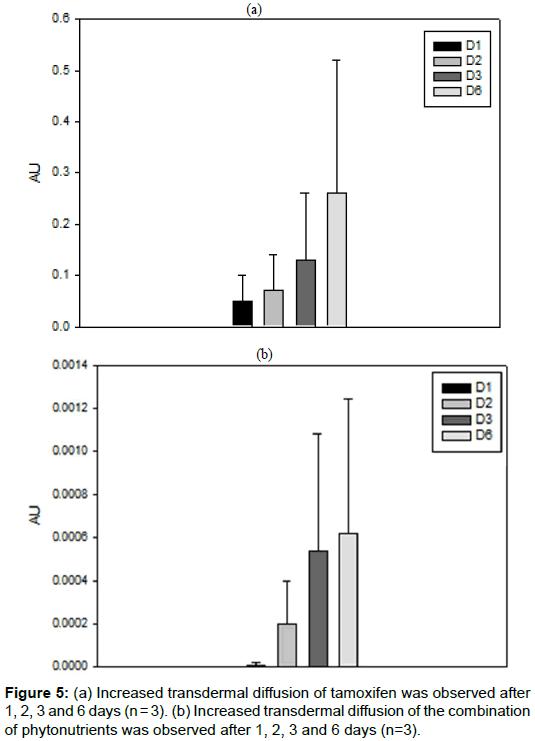 pharmaceutica-analytica-acta-Increased-transdermal-diffusion