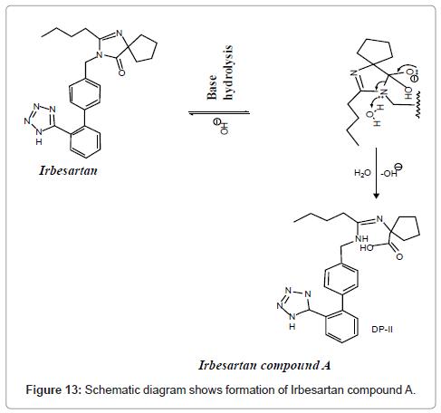 pharmaceutica-analytica-acta-Irbesartan