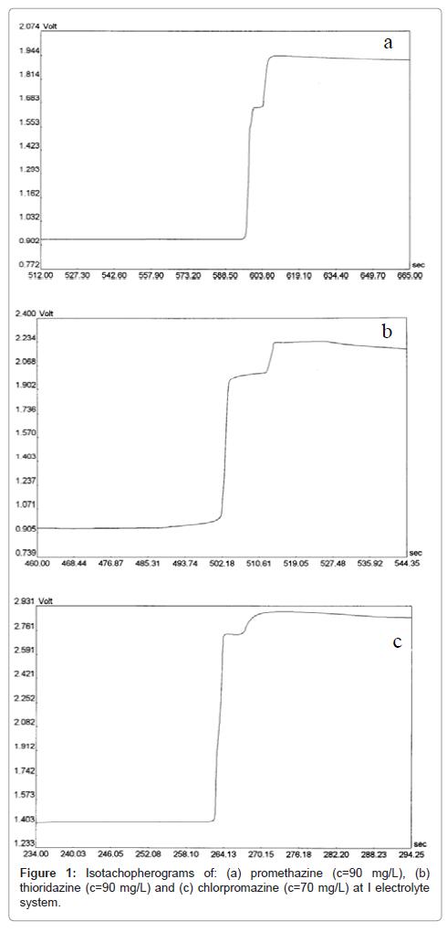 pharmaceutica-analytica-acta-Isotachopherograms