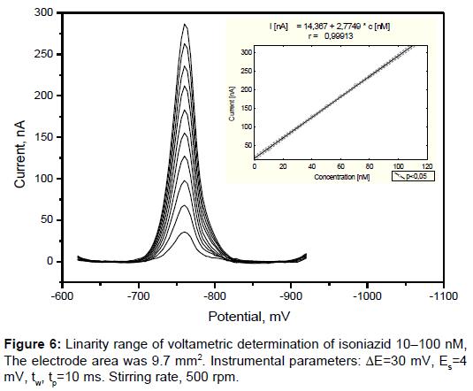 pharmaceutica-analytica-acta-Linarity-range-voltametric