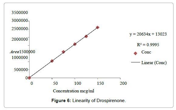 pharmaceutica-analytica-acta-Linearity-Drospirenone