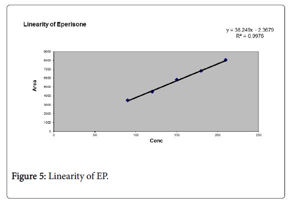 pharmaceutica-analytica-acta-Linearity-EP