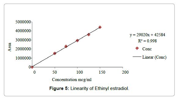 pharmaceutica-analytica-acta-Linearity-Ethinyl