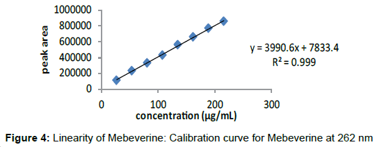 pharmaceutica-analytica-acta-Linearity-Mebeverine