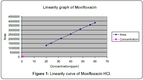 pharmaceutica-analytica-acta-Linearity-curve