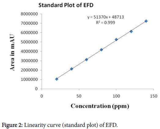 pharmaceutica-analytica-acta-Linearity-curve