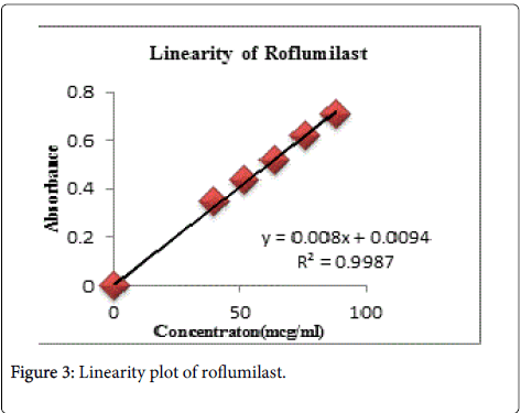 pharmaceutica-analytica-acta-Linearity-plot-roflumilast