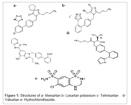 pharmaceutica-analytica-acta-Losartan-potassium