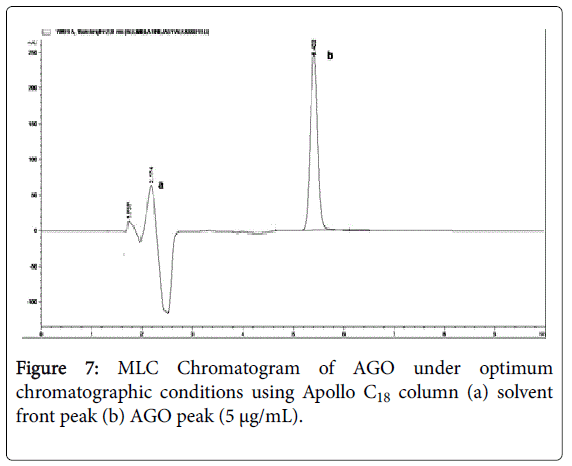pharmaceutica-analytica-acta-MLC-Chromatogram