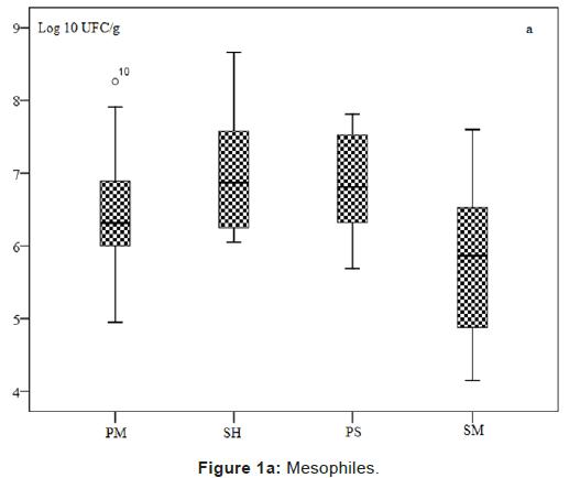 pharmaceutica-analytica-acta-Mesophiles