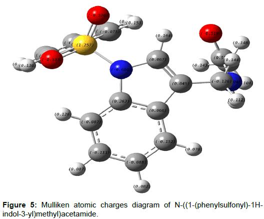 pharmaceutica-analytica-acta-Mulliken-atomic