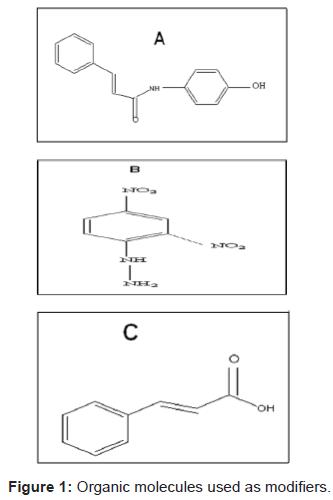 pharmaceutica-analytica-acta-Organic-molecules-modifiers