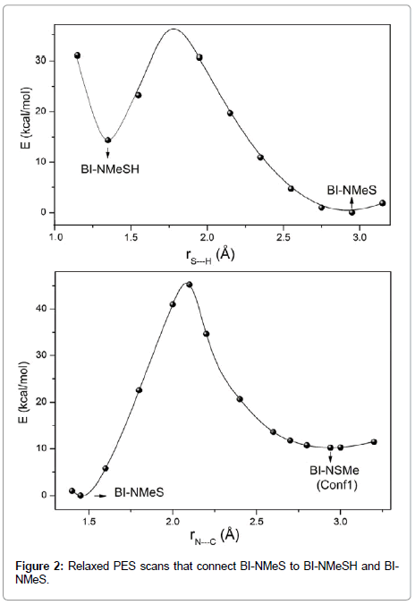 pharmaceutica-analytica-acta-PES-scans