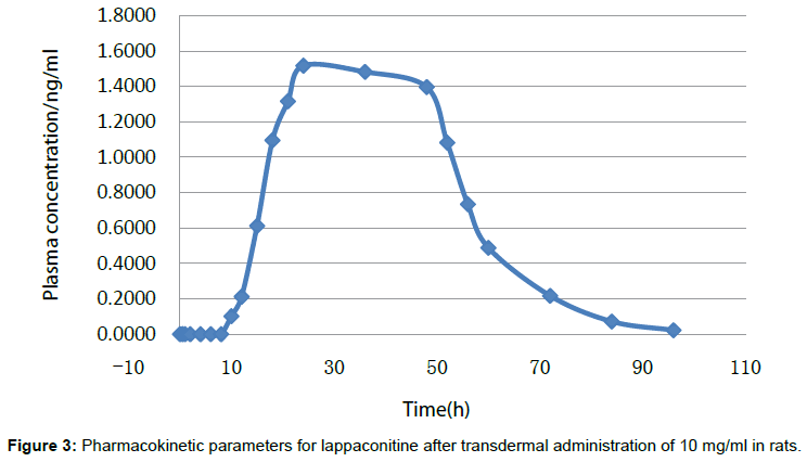 pharmaceutica-analytica-acta-Pharmacokinetic-parameters
