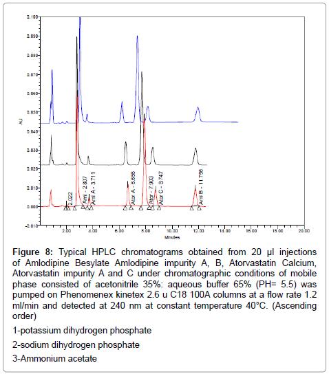 pharmaceutica-analytica-acta-Phenomenex-kinetex