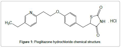 pharmaceutica-analytica-acta-Pioglitazone