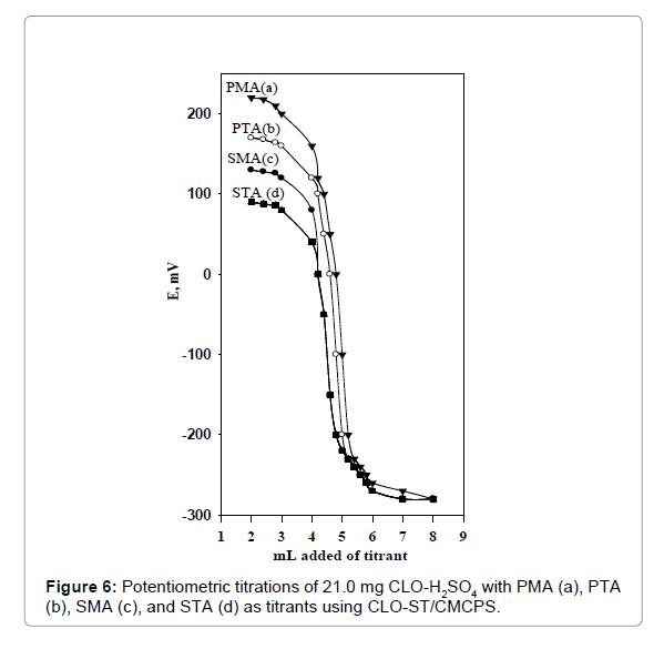 pharmaceutica-analytica-acta-Potentiometric-titrations