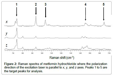pharmaceutica-analytica-acta-Raman-spectra